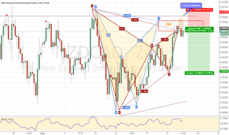 NZDCAD: NZDCAD : Two Harmonic pattern complete at a previous resistance!