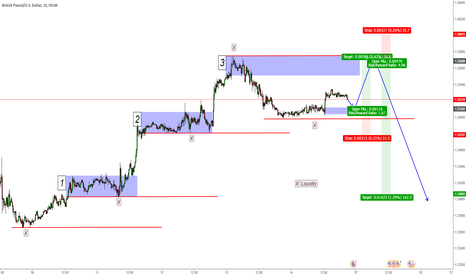 GBPUSD: GBP/USD -  LONG then SHORT