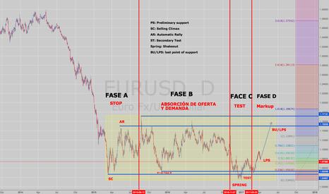 EURUSD: EUR/USD Long term