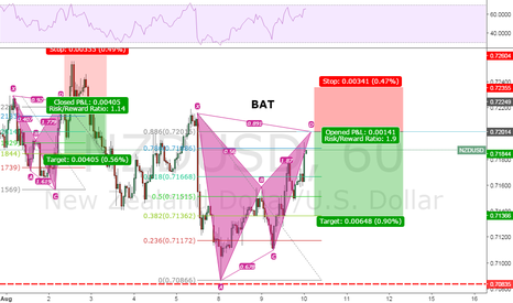 NZDUSD: Another Bat formation
