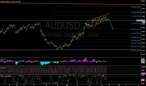 AUDUSD: AUDUSD pullback sell 1h