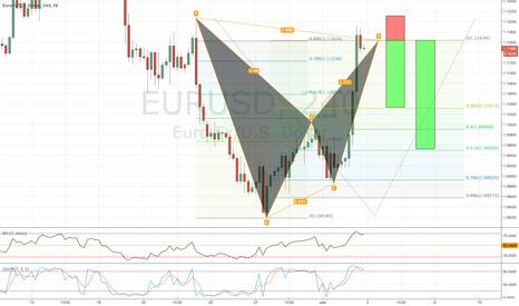 EURUSD: EURUSD / 4HR / BAT PATTERN COMPLETE