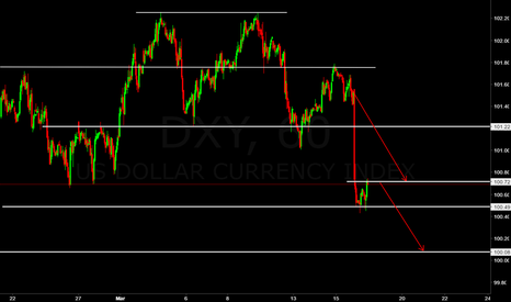 DXY: DXY ((forecast)) Roadmap