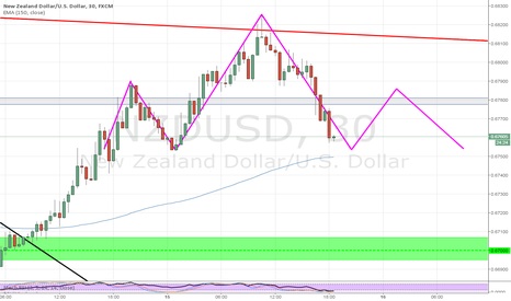 NZDUSD: What price will be do?