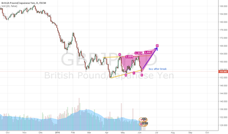GBPJPY: Very power sign to buy after break