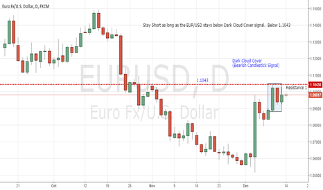 EURUSD: Dark Cloud Cover on Daily EUR/USD