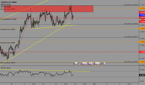 EURAUD: AUDUSD- POTENTIAL SELL OPPORTUNITY
