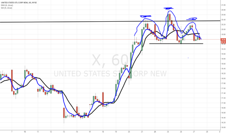 X: $X possible top