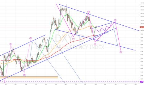 DXY: USD weakness ?