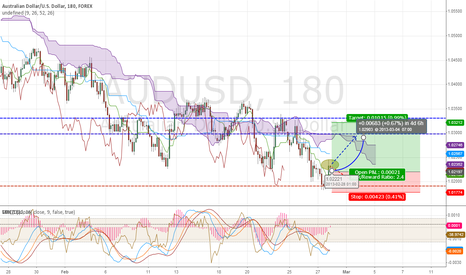 AUDUSD: Time to LONG correction