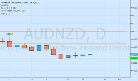 AUDNZD: AUDNZD Take profit and enjoy