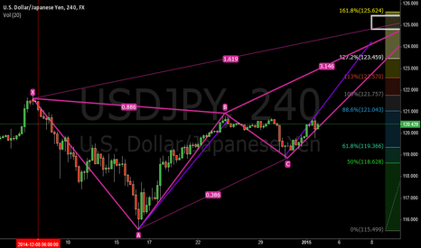 USDJPY: Deep Crab Pattern