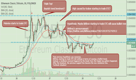 ETCBTC: Postmortem of yesterday's price action