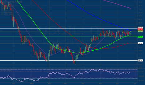 USOIL: Crude Oil is a Short