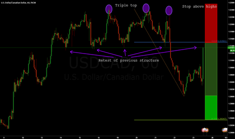 USDCAD: USDCAD: Triple Top Reversal?!