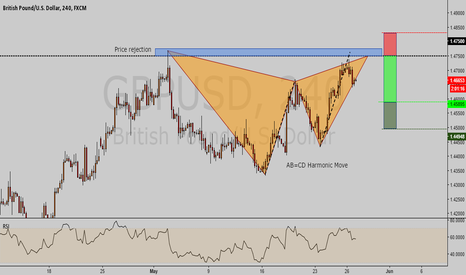 GBPUSD: GBPUSD potential shorting opportunity