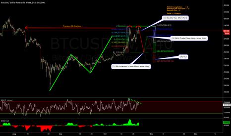 BTCUSD1W: Next Three Possible Trades for Bitcoin