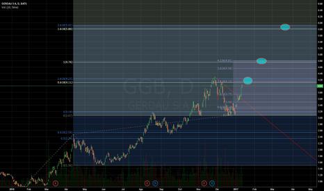 GGB: GGB posibles objetivos