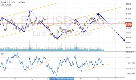 EURUSD: Euro /usd long way down?