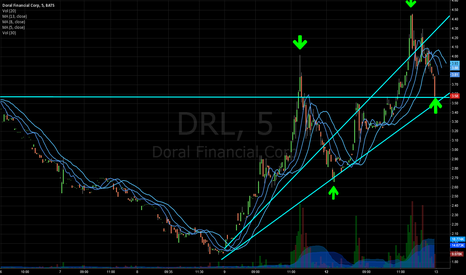 DRL: DRL into ER