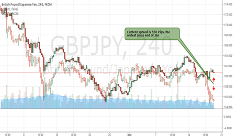 GBPJPY: Nice Correlation Trade Between GBPJPY & USDJPY Is Setting Up