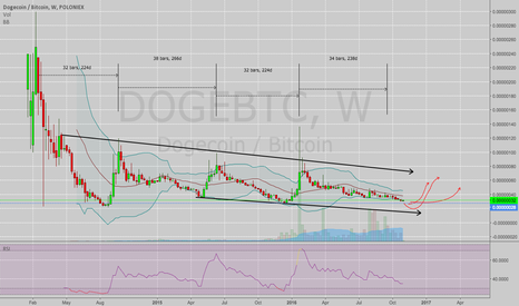 DOGEBTC: DOGEBTC -- time for a bump