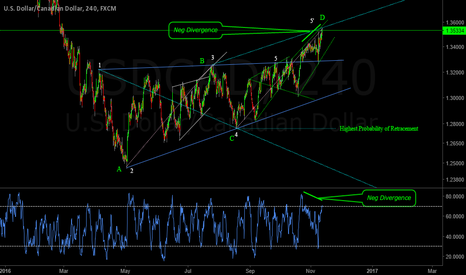 USDCAD: USDCAD  Wolfe Waves at its Best