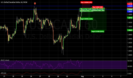 USDCAD: Dollar Cad structure short maybe?
