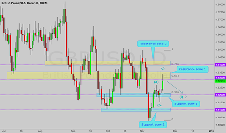 GBPUSD: GBPUSD possible continuation short
