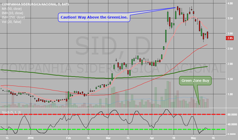 SID: Buy SID Above the Red Line.