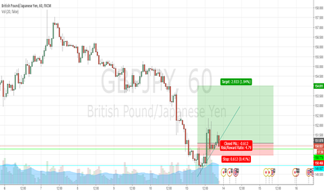 GBPJPY: Long 1 hour to daily