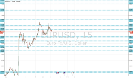 EURUSD: EUR/USD Resistance / support lines