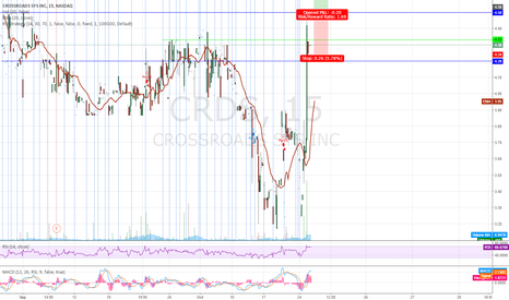 CRDS: On wacht for second breakout $CRDS