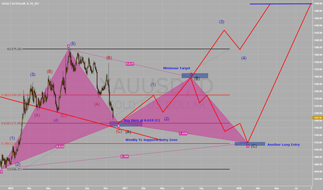 XAUUSD: Long GOLD at 1.170 BIG Opportunity EW-Analysis