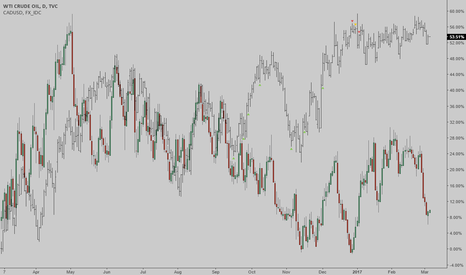 USOIL: USOIL/CADUSD: Oil/CAD spread is too wide