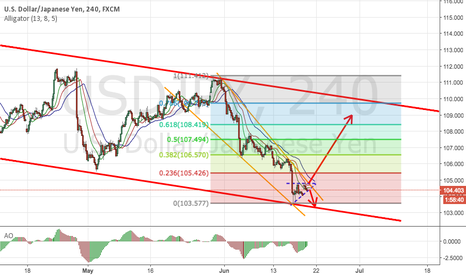 USDJPY: USDJPY Strategy for This Week