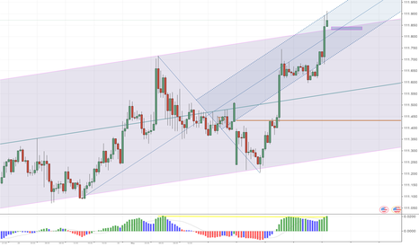 USDJPY: Short on Div and Channel Return