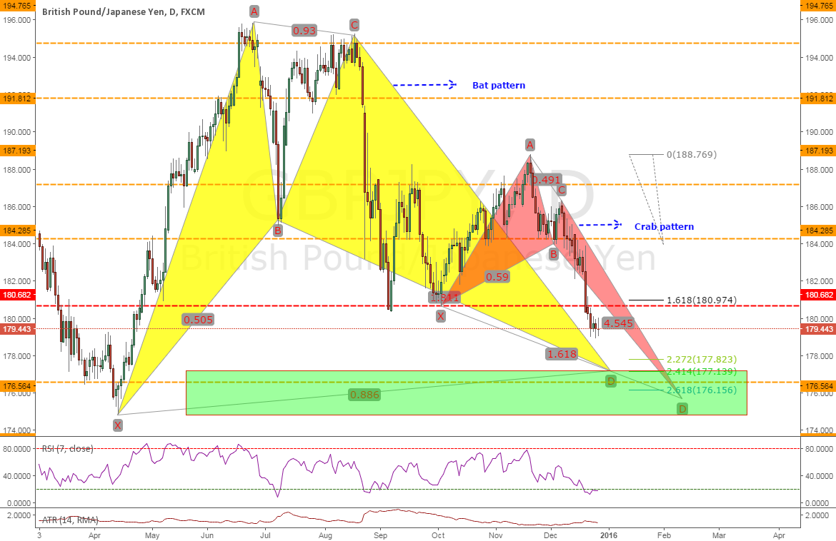 GBPJPY: Potetial Bullish Bat & Crab Pattern