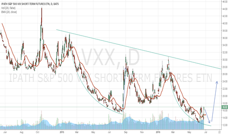 VXX: VXX breakout from curving downtrend