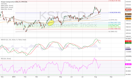 KSIC: Korea KOSPI Comp Index Daily (17.08.2014) Tribute to EMA