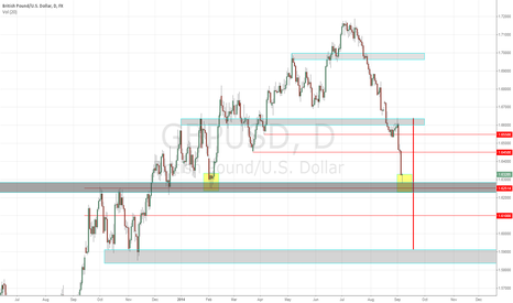 GBPUSD: consolidated GBP = easy money (till tuesday)+info about Scotland
