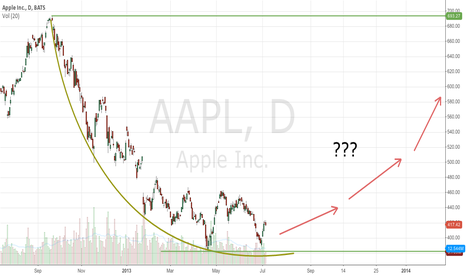 AAPL: AAPL rounding out???
