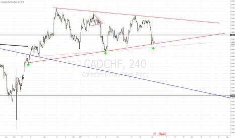 CADCHF: CADCHF TREND LINE