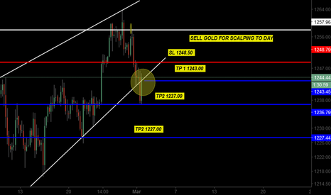 GOLD: SELLING GOLD SIGNAL'S STILL VALIDE