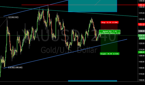 XAUUSD: short time short on Gold #XAUUSD