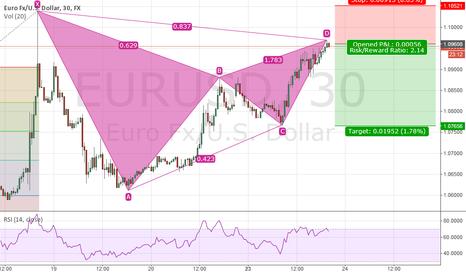 EURUSD: EUR/USD 30 minute Bearish Gartley?