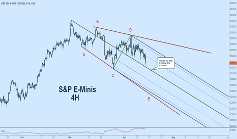 ES1!: $SPY $SPX $USD Expecting further downside this week