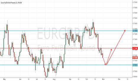 EURGBP: EURGBP Weekly review