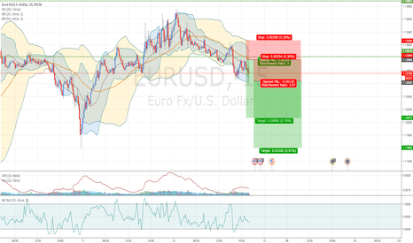 EURUSD: Shorting on USD following positive forecast on USD
