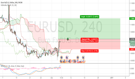 EURUSD: EUR to embrace US Dollar